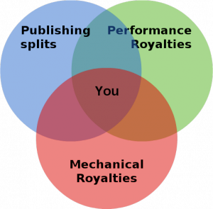 royalties diagram